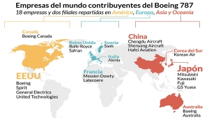 Boeing Dreamliner 787 y economía global
